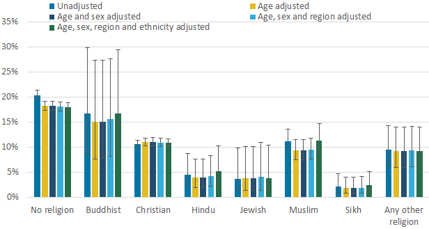 Adjusted estimates of the percentage of adults (aged 16 years and over) who smoke by religious affiliation.