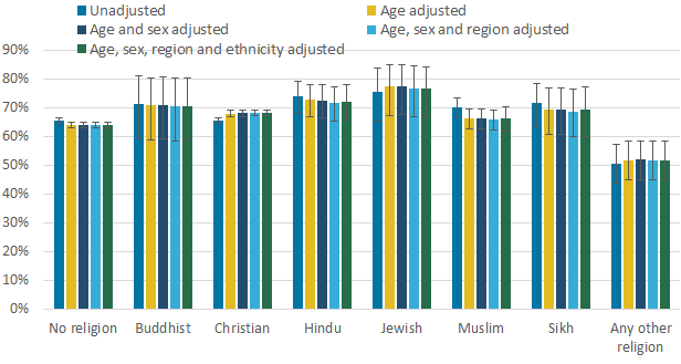 Adjusted estimates of the percentage of adults (aged 16 years and over) who were satisfied with their health by religious affiliation.