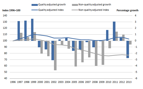 Figure 5: Public service education productivity indices and growth rates, 1996 to 2013