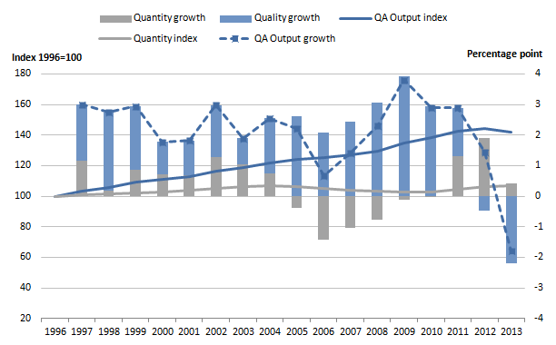 Figure 3: Public service education quantity and quality adjusted output indices and growth rates, 1996 to 2013