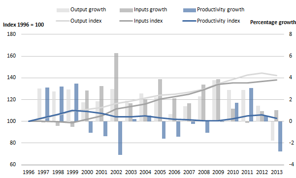 Figure 1: Public service education output, inputs and productivity indices and growth rates, 1996 to 2013