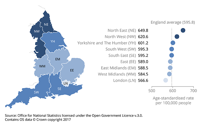 Cancer incidence is highest in the north of England and lowest in London