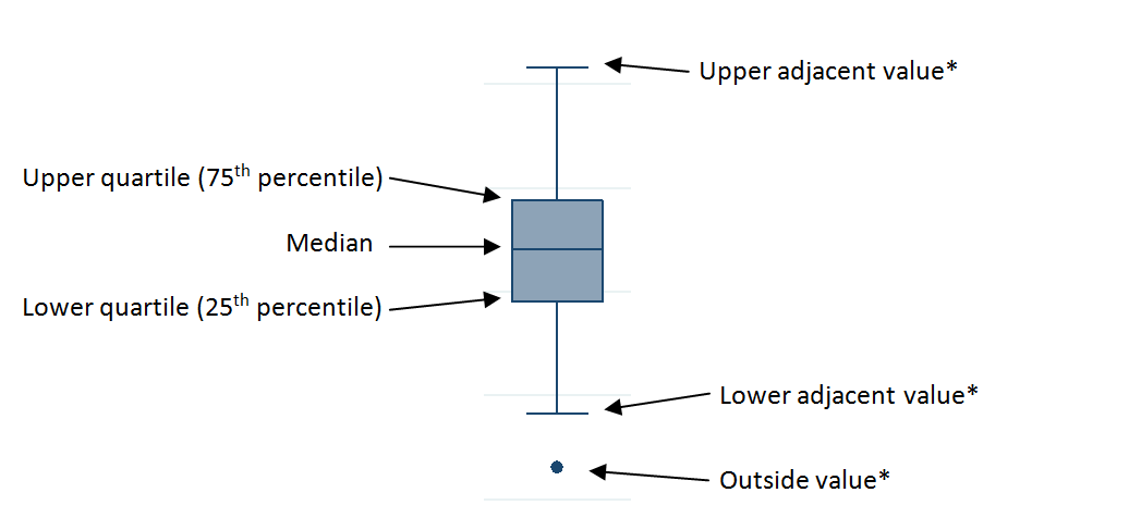 A diagram explaining how to interpret the box plot presented in Figure 3.
