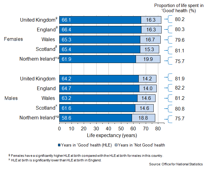 Figure 1: Healthy Life Expectancy (HLE) at birth, 2009–11