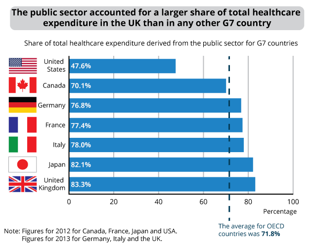 Figure 7: Public sector healthcare expenditure as a share of total healthcare expenditure in the G7 countries