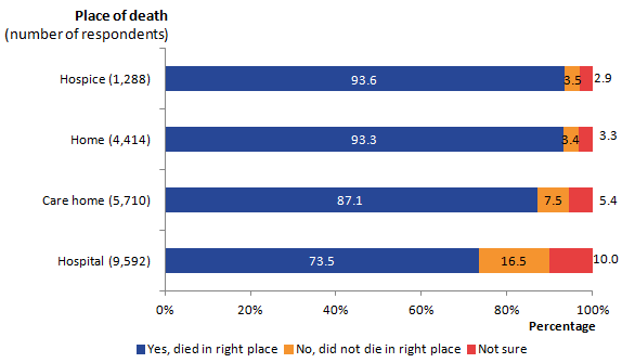 7 out of 10 (74%) respondents felt hospital was the right place for the patient to die, despite only 3% of all respondents stating patients wanted to die in hospital.