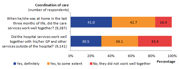 1 out of 3 (33%) reported that the hospital services did not work well together with GP and other services outside the hospital.