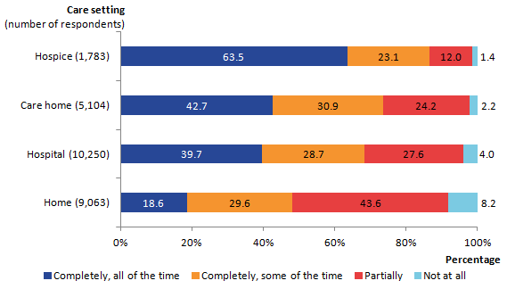 "Relief of pain was reported by relatives as being provided ""completely, all of the time"" most frequently for patients in hospices (64%) and least frequently for those at home (19%)"