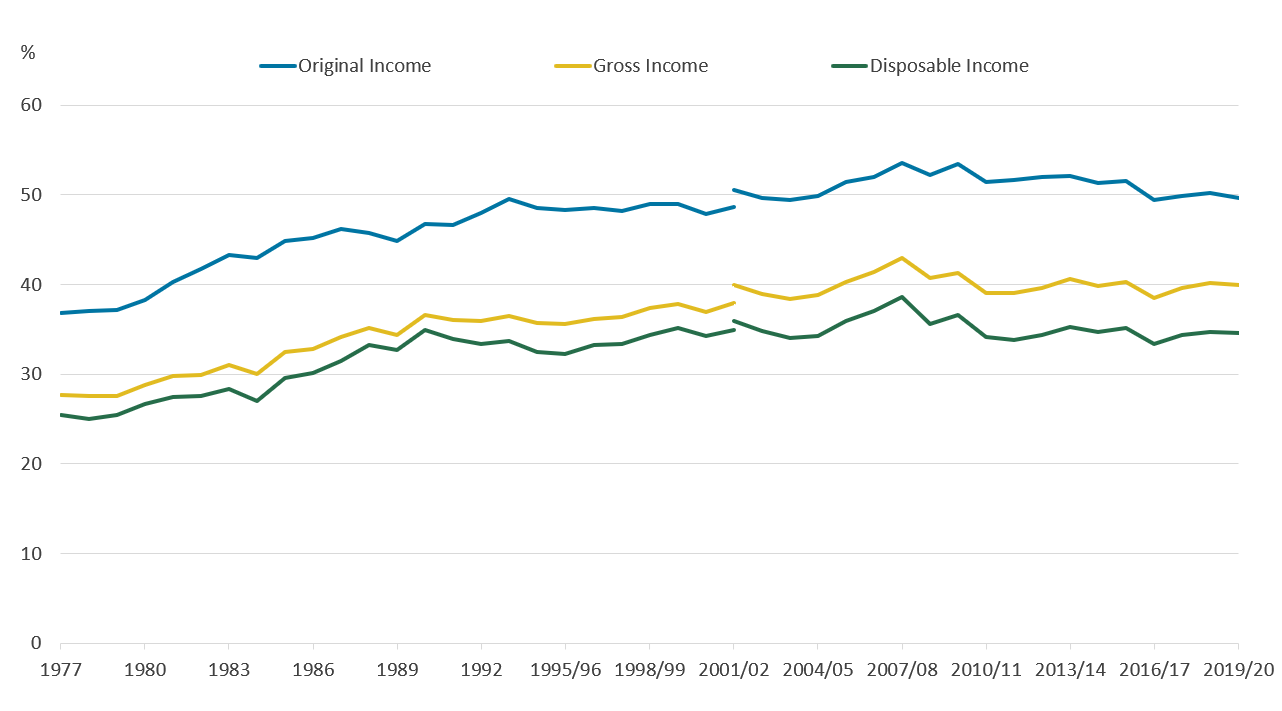 The Gini coefficient for original income has in higher than the coefficient for gross and disposable income.