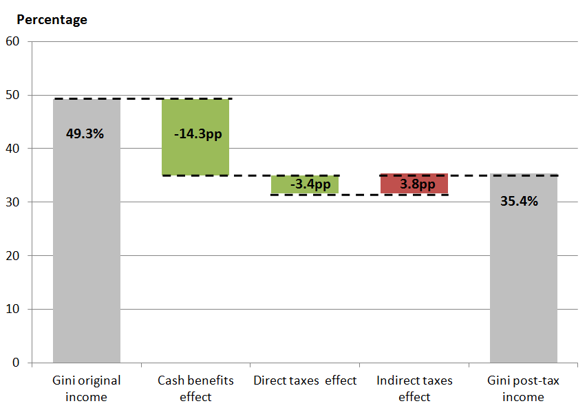 Reduction in the gini when benefits and taxes are taken into account