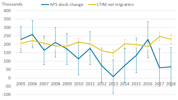 Fluctuating APS trend with larger confidence intervals compared with less sporadic LTIM where LTIM is mostly higher.