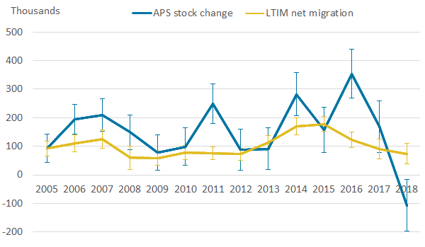 Fluctuating APS trend with larger confidence intervals compared with less sporadic LTIM where APS is mostly higher.