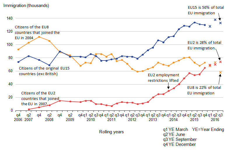 Immigration of EU15 citizens is half of EU total and EU2 and EU8 both around a quarter.