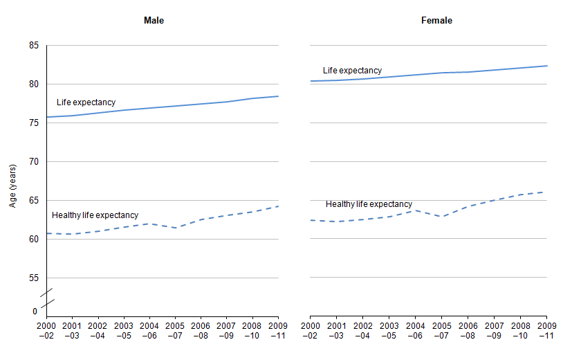 Figure 11.1: Years of life expectancy and healthy life expectancy at birth, 2000-02 to 2009-11 (1,2)