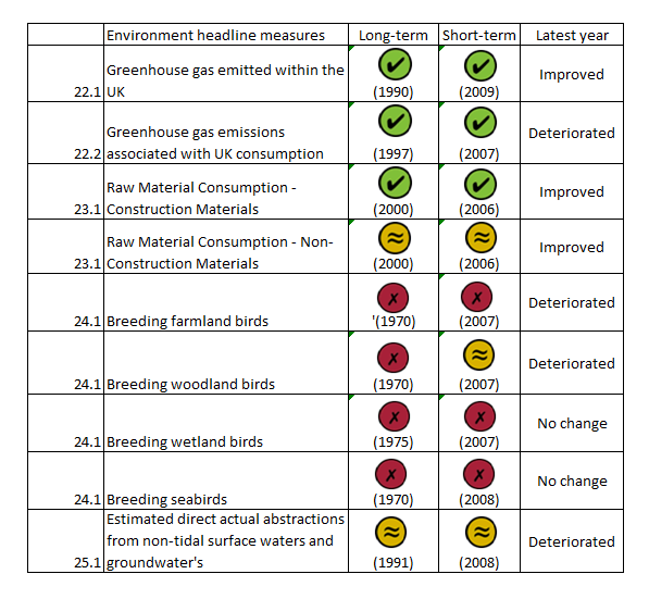 Assessment of change - Environment